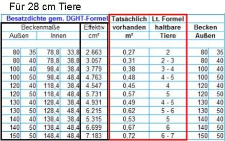 2011-04-11_2010-11-10_Besatzdichte